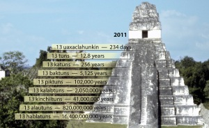 The Nine Underworlds (Phases of Evolving Consciousness) of the Mayan Calendar