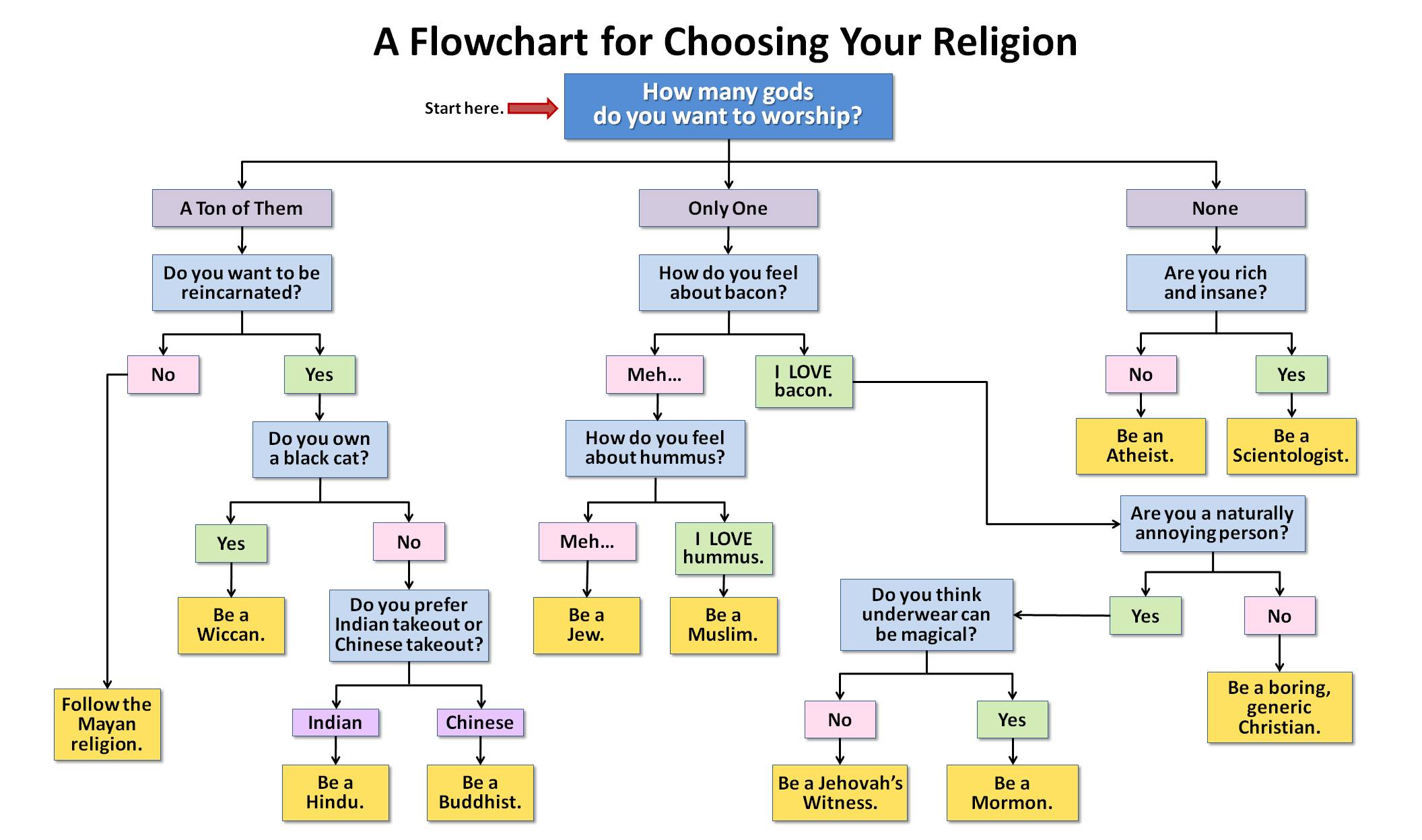 Religion Chosing Flow Chart Createdebate