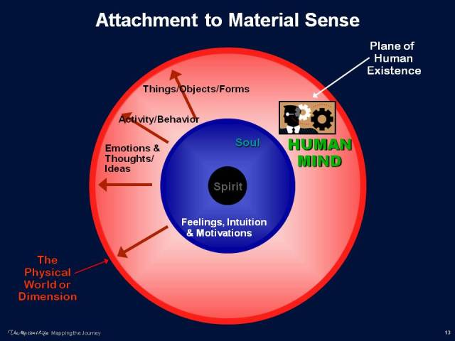 Diagram of Human Attachment to Material Sense