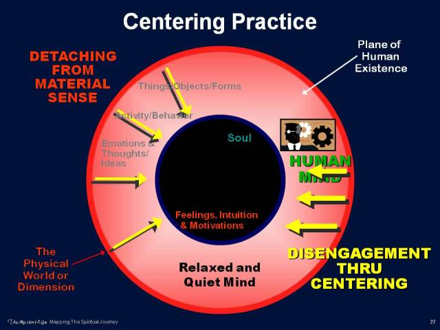 Centering as Practice or as Prayer