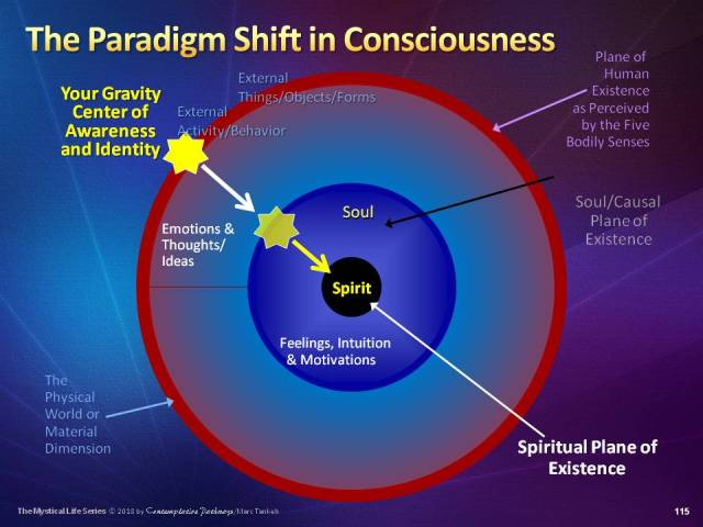 """Slide for """"The Paradigm Shift in Consciousness"""""""